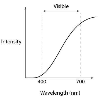 HSC Physics questing on atomic spectra of blackbody