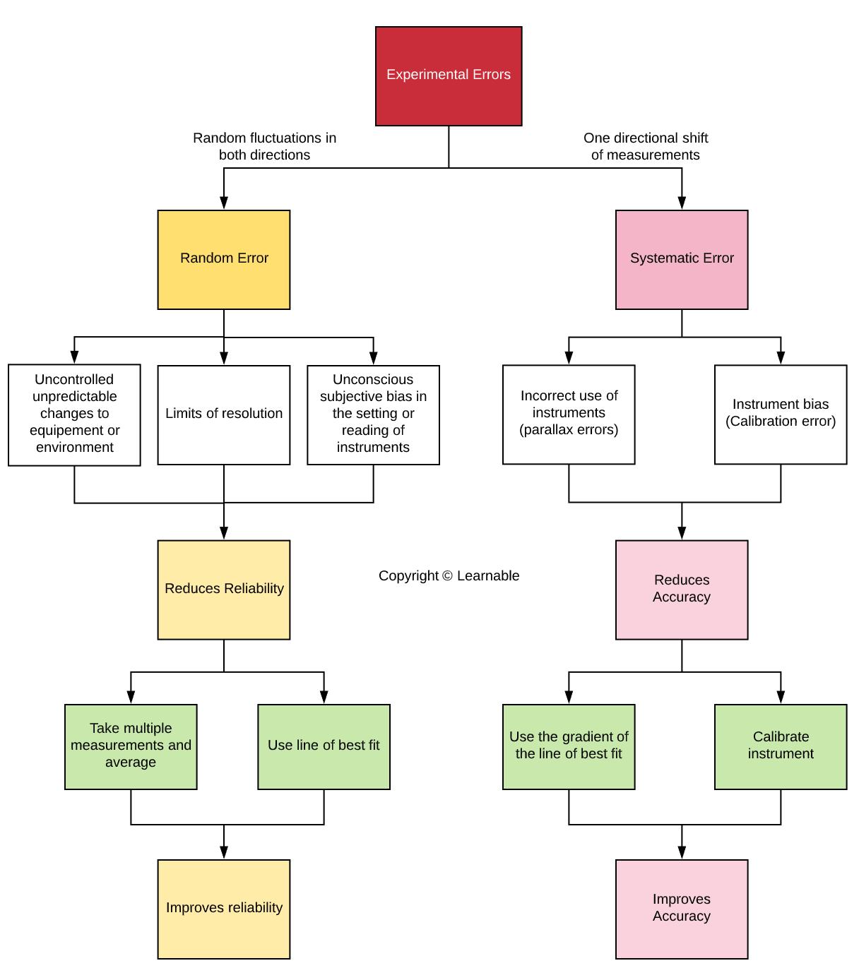 Data Analysis Task Experimental Errors Flowchart