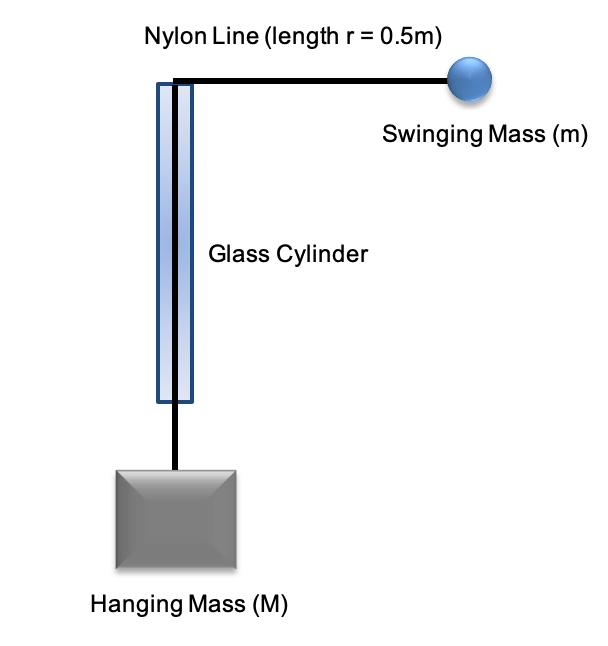 Physics Data Analysis Task - Centripetal Mass Balance