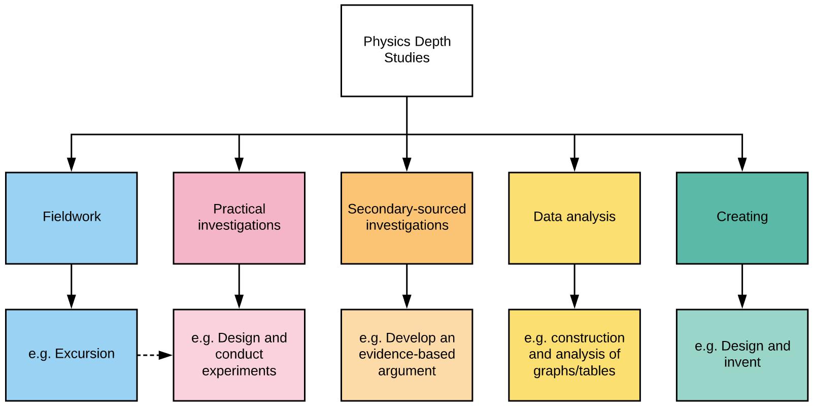 Physics Depth Studies Category Flowchart