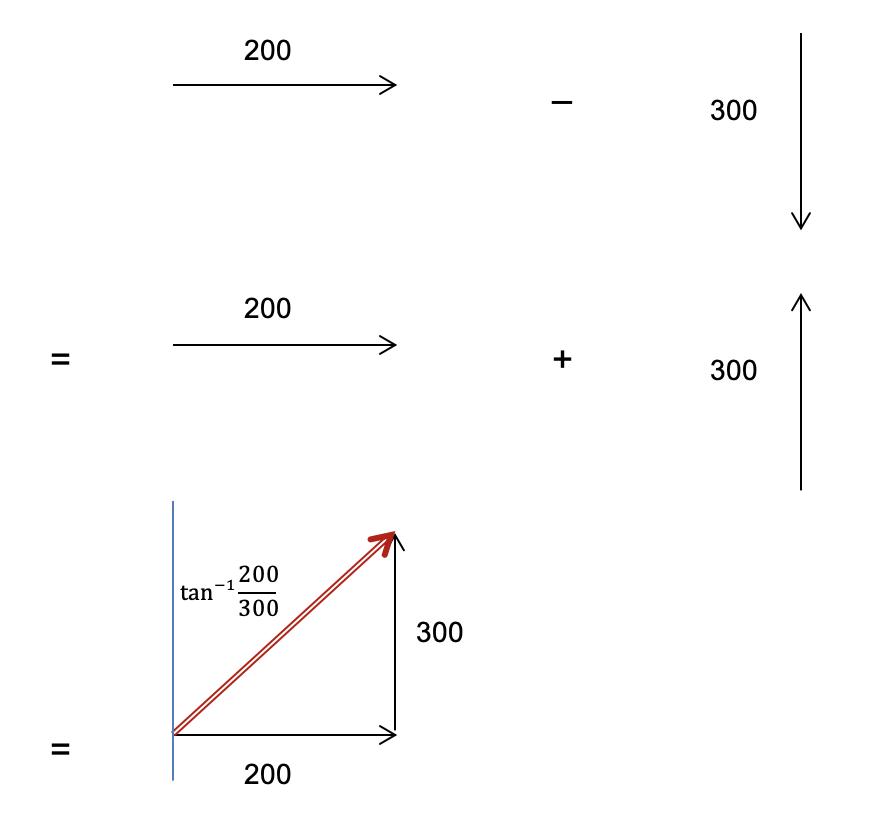 Kinematics Practice Test Question 1 - Vector subtraction