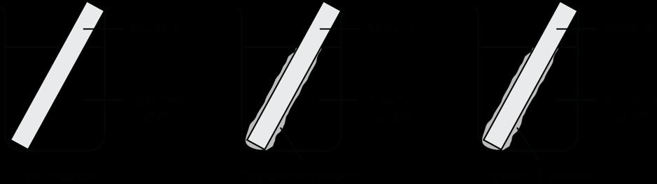 Module 3 Reactive Chemistry - Activity of metals