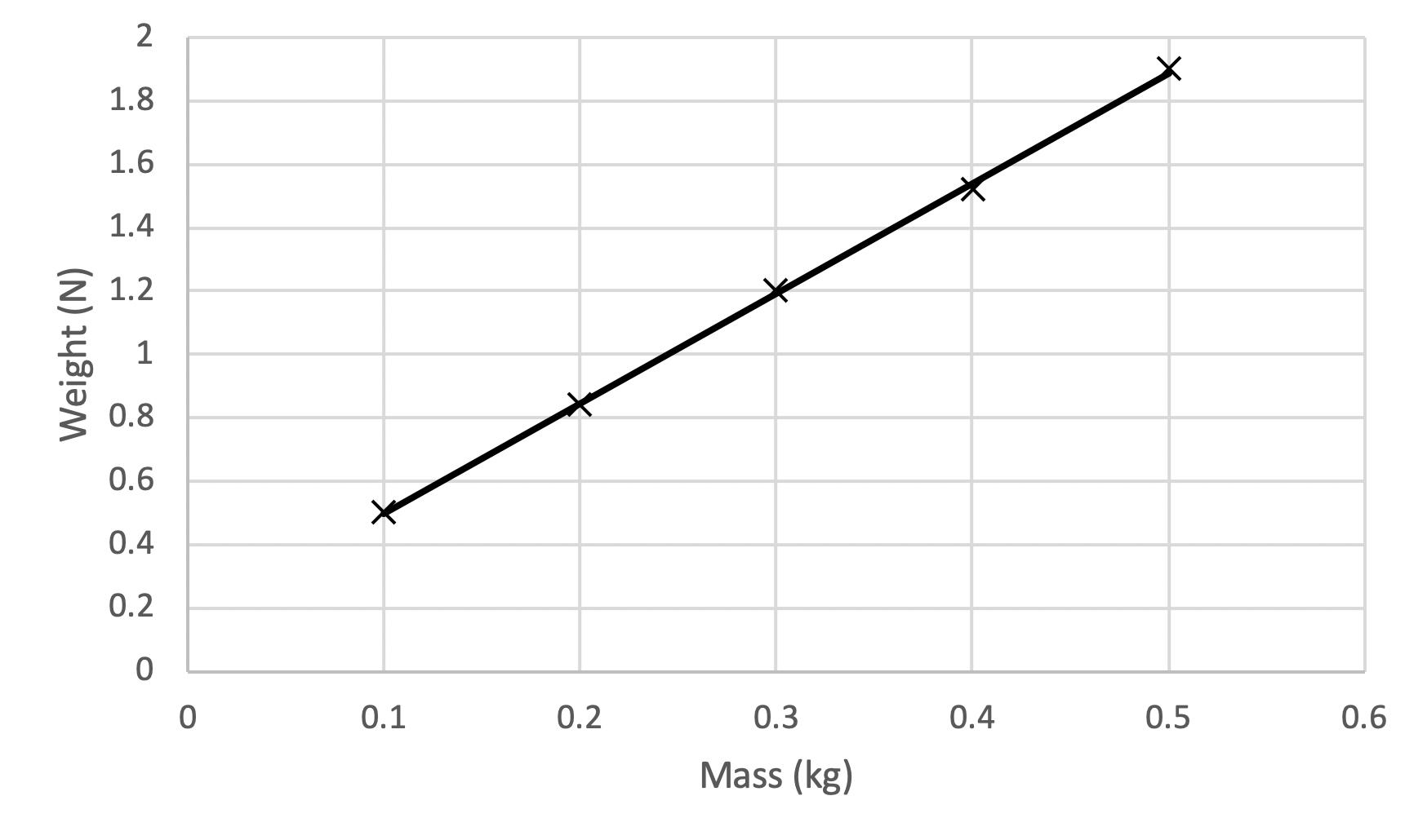 Graph of Weight vs Mass
