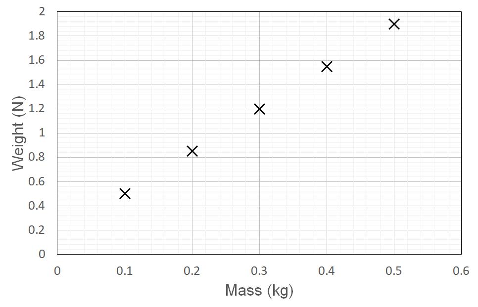 HSC Physics Module 5 Practice Question 10 - Weight vs Mass