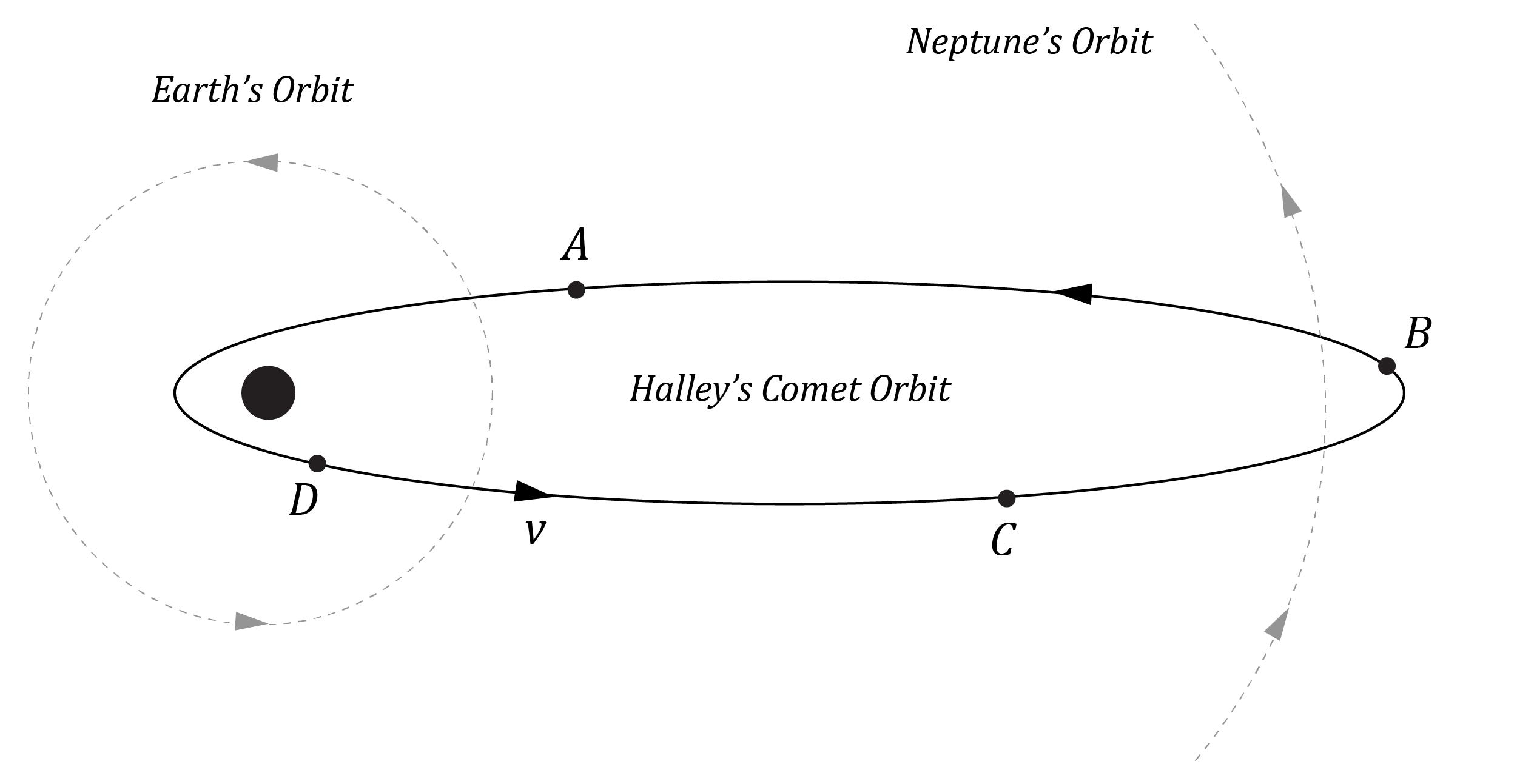 Halley's Comet - Kepler's Second Law of Motion
