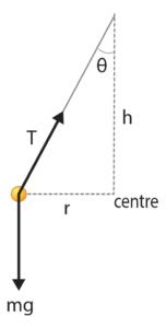 Force Diagram of Conical Pendulum