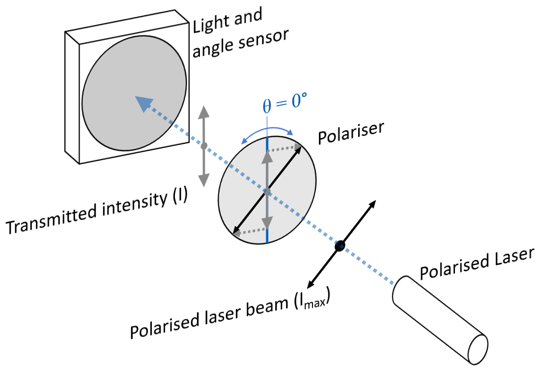 HSC Physics Modules 7 Practice Question - Polarisation of Light
